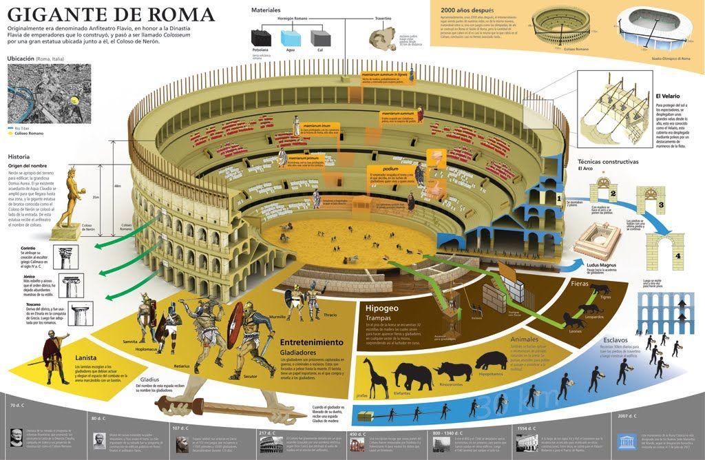 Circo romano historia pinterest imperio romano for Infografia arquitectura