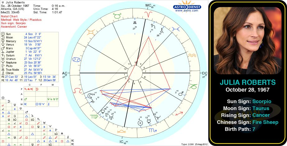 Julia Roberts Birth Chart Julia Fiona Roberts Born October 28