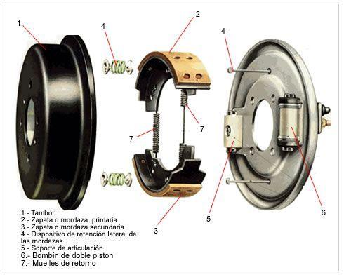 Tipos de freno de tambor