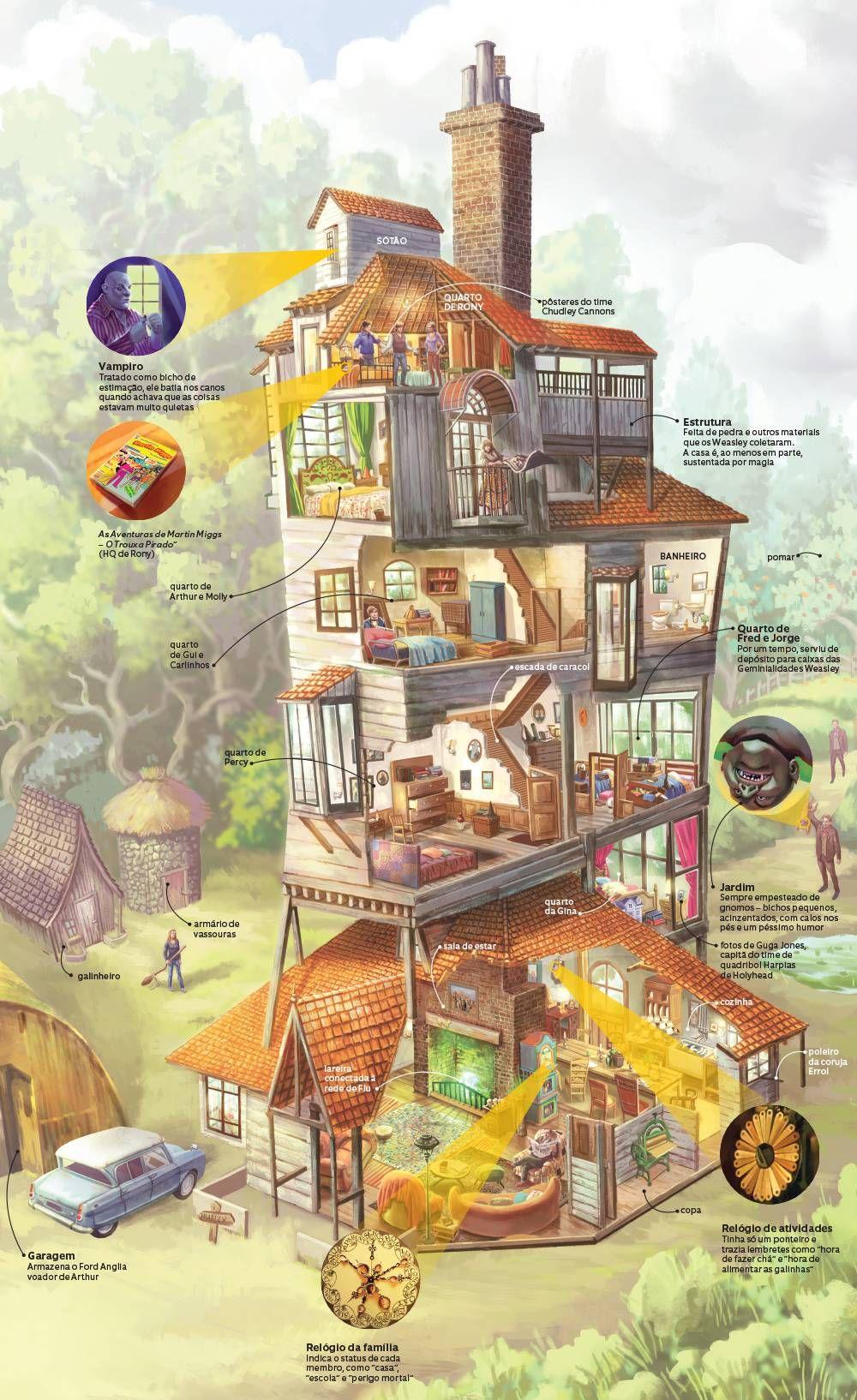 Infográfico: a Toca da família Weasley, de Harry Potter Harry Potter and the Chamber of Secrets