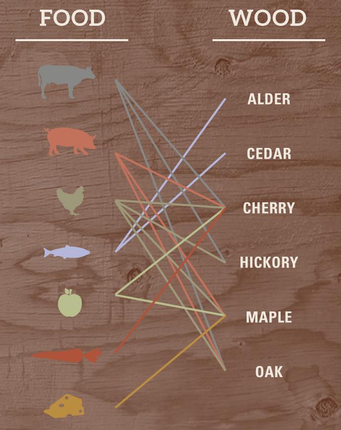 how to cook on cedar plank