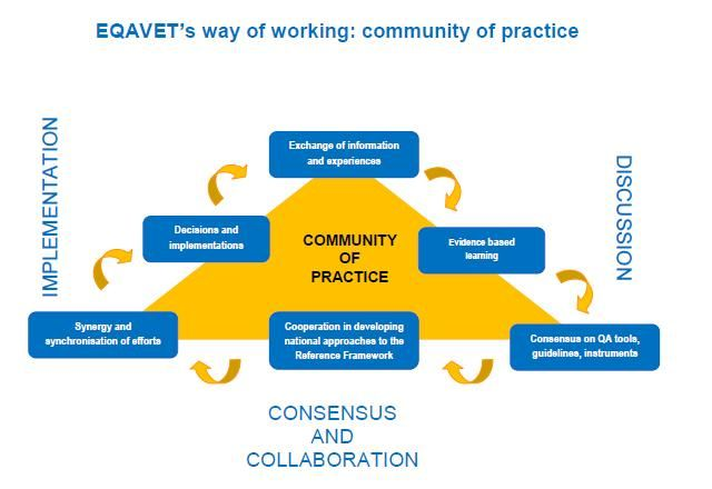 26 Communities of Practice are groups formed by people who engage - mutual consensus