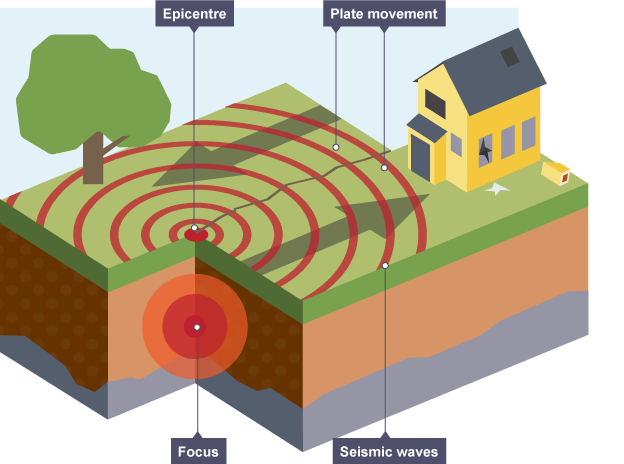 earthquake diagram with labels isuzu rodeo radio wiring showing movement of plates in an geography revision