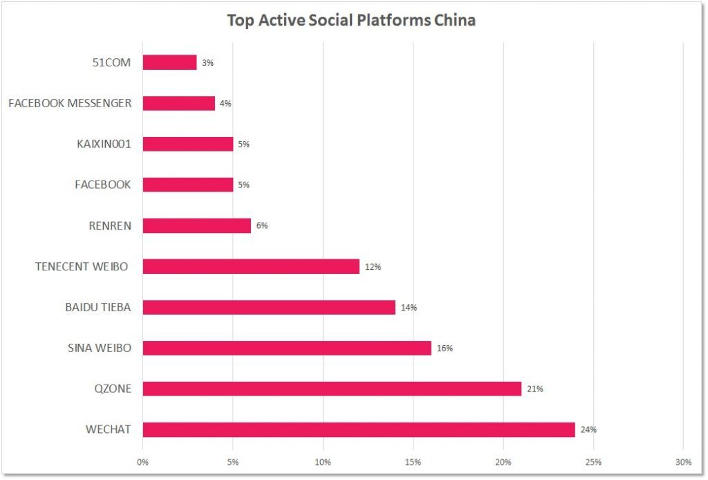 Most popular social media networks in China.