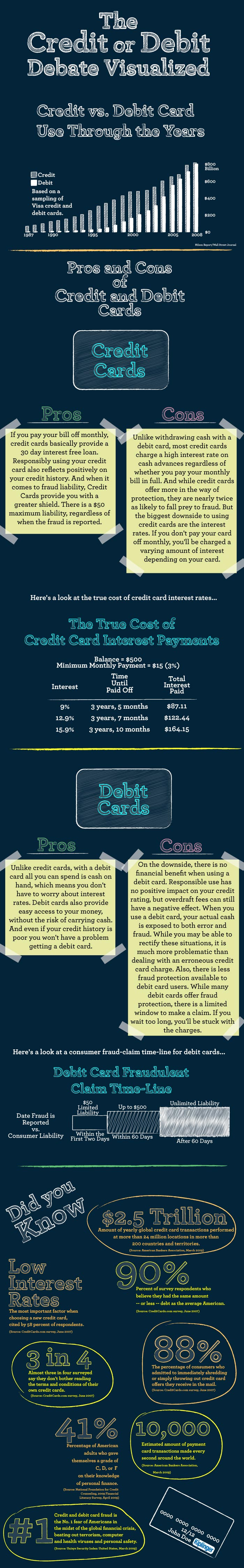 What are the advantages to using a credit card verses a debit card what are the advantages to using a credit card verses a debit card learn the reheart Image collections