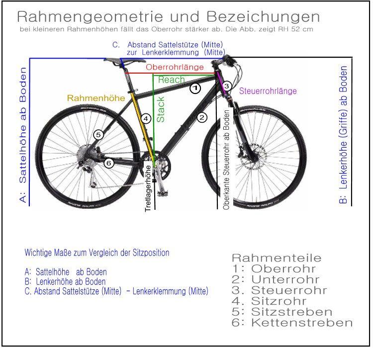 Rahmenhöhe Tabelle, Berechnungsmethode, Schrittlänge
