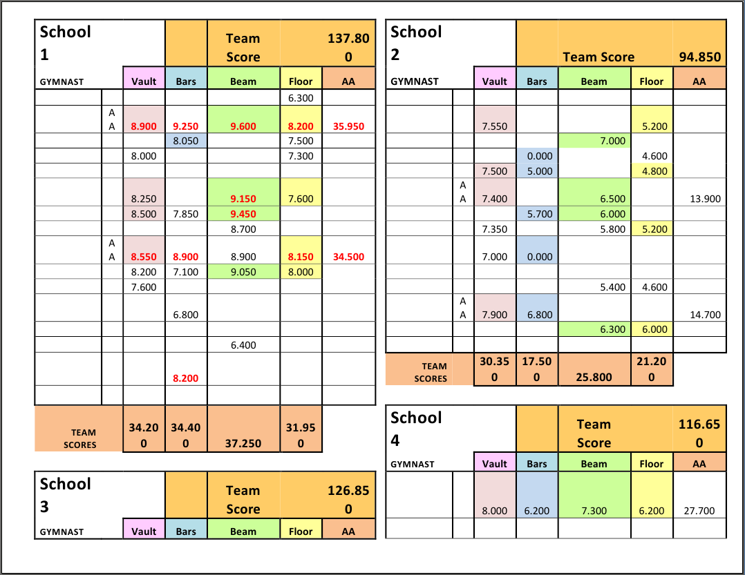 Parts Of An Excel Spreadsheet In