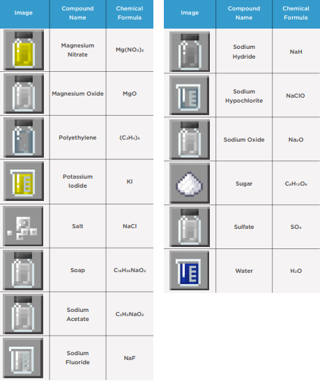 Minecraft Education Edition Recipe Google Search Trucos De Minecraft Creaciones De Minecraft Decoraciones Minecraft