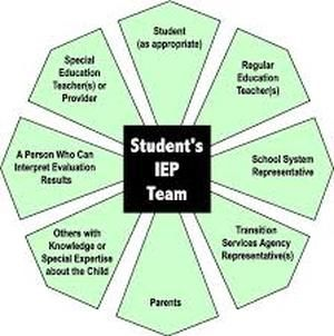 What is the difference between an SST Meeting and IEP