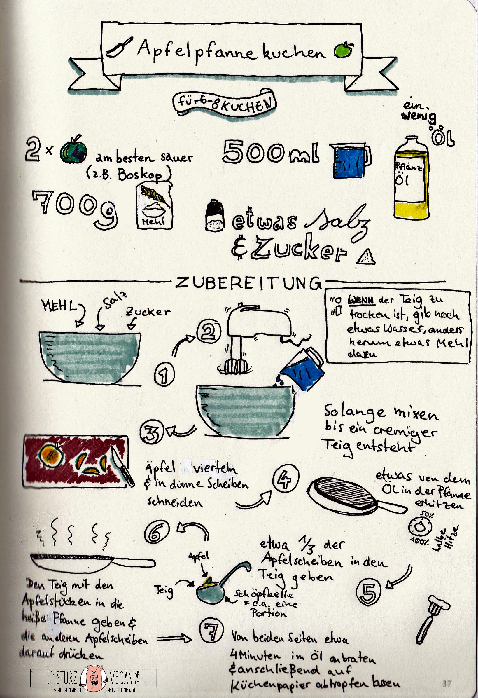 Http Umsturzvegan De Wp Content Uploads 2014 08 Sketchrezept Apfelpfannekuche Kochbuch Selbst Gestalten Sketchnotes Rezepte Kochbuch Selbst Gestalten Vorlage