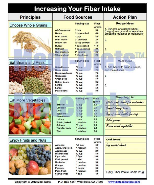 high potassium high fiber low cholesterol diet