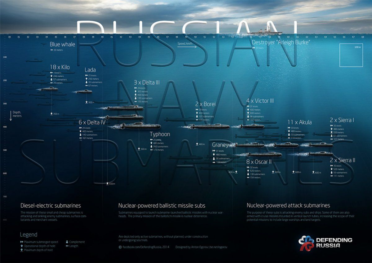 this chart shows all of the submarines currently in the russian navy. Black Bedroom Furniture Sets. Home Design Ideas