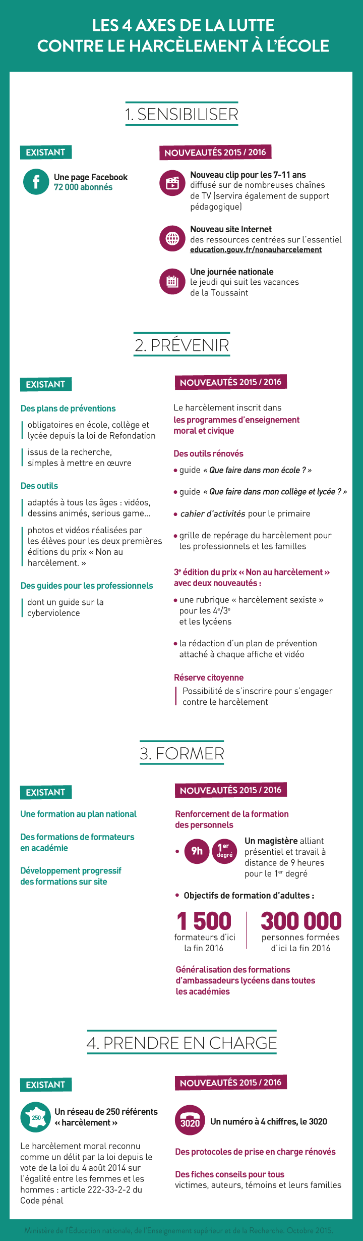 """Assez Présentation de la première journée nationale """"Non au harcèlement  VH37"""