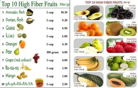 The Highest Foods In Fibers Fiber Is An Essential Part Of A