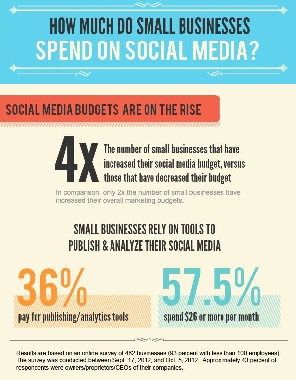 How Much Do Small Businesses Spend On Social Media Infographic Social Media Infographic Social Media Social Media Optimization