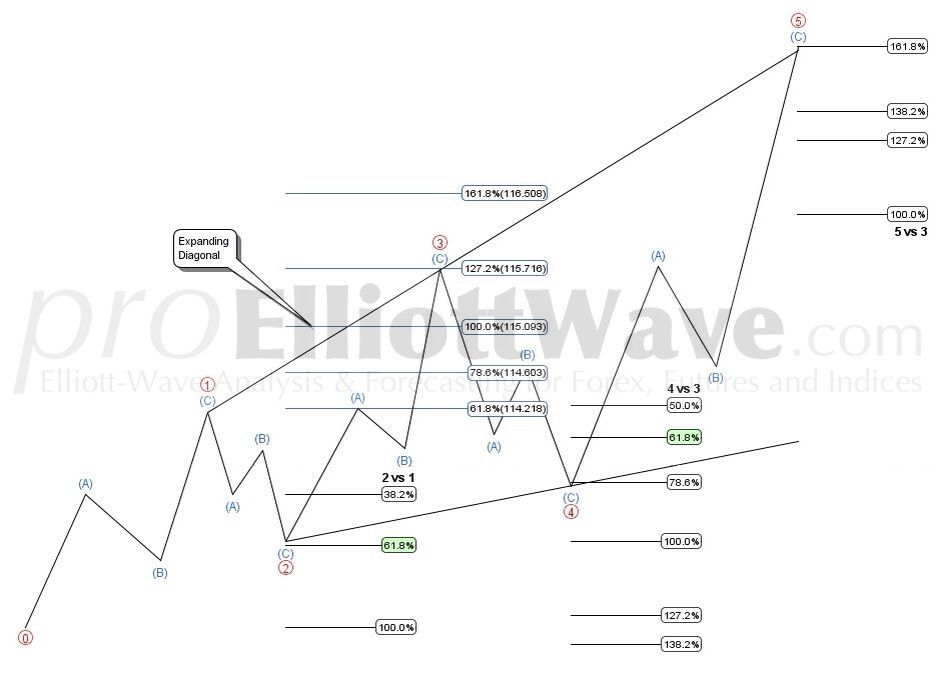 Elliott Wave Theory Wave Theory Intraday Trading Waves
