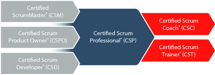 Learn About Scrum Certifications and Training from Scrum Alliance ...