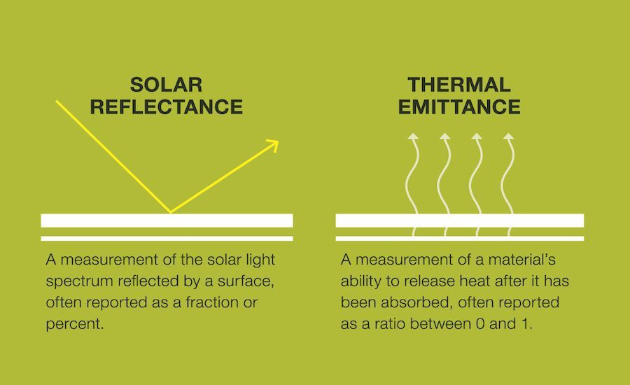 Most Sri Calculators Utilize Standard Solar And Ambient Conditions As Defined Per Astm E1980 Cool Roof Solar Thermal Roof