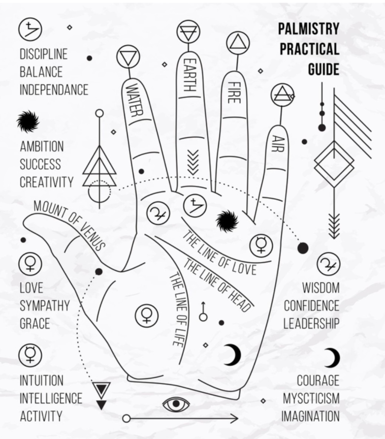Types Of Hands In Palmistry And What They Say About Your Personality Palmistry Alchemy Symbols Occult Symbols