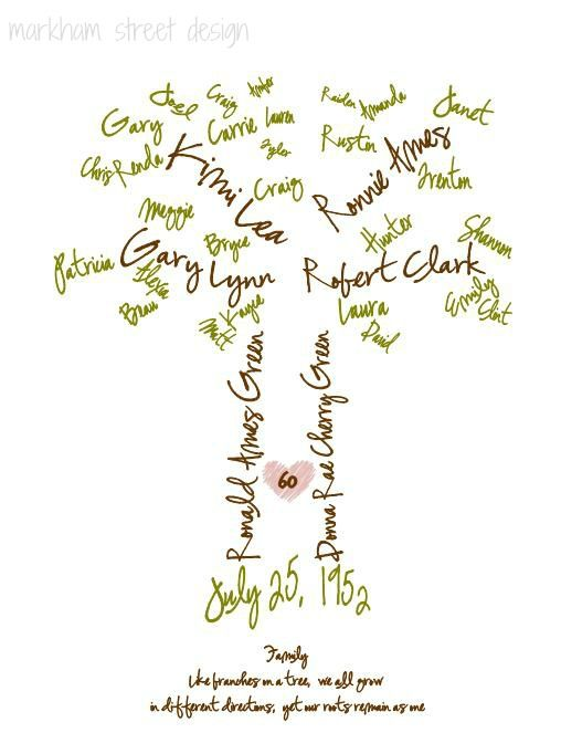 17 Best images about Family Trees on Pinterest | Trees, Genealogy ...