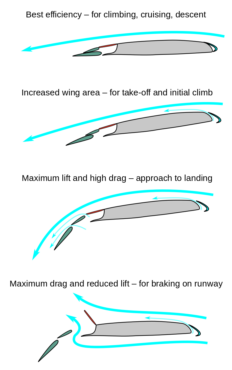 Aircraft Flaps Wing Wikipedia The Free Encyclopedia Airplane Diagram