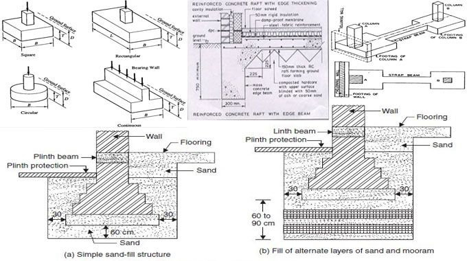 Shallow Foundation Is Generally Described As Foundation