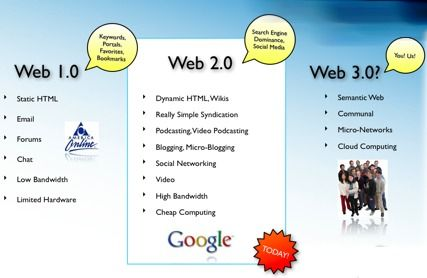 L'Agenda digitale del Web 3.0