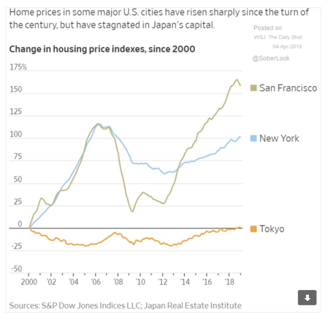 Sf Ny Tokyo Housing Prices Adam Tooze House Prices Real Estate Tips Real Estate Sales