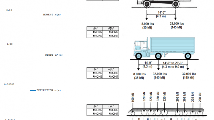 Moving Loads Spreadsheet Spreadsheet Structural Analysis Moving