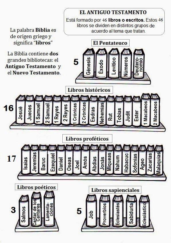Biblioteca de Catholic-Link - Infografía Tabla periódica de la - copy tabla periodica nombre de los grupos
