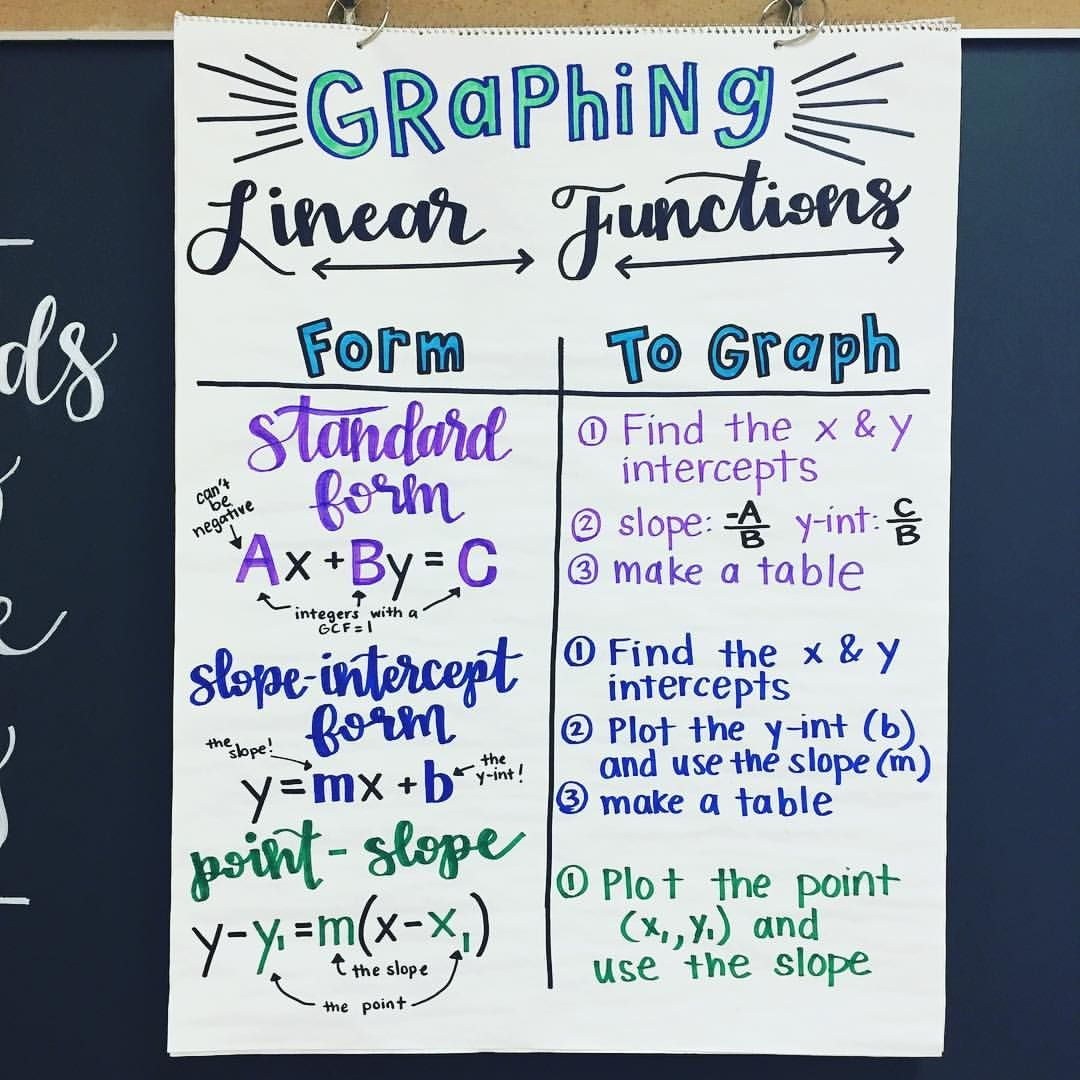 Algebra Anchor Chart Graphing Linear Functions