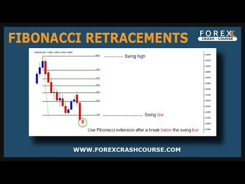 Fibonacci trading strategy cryptocurrency