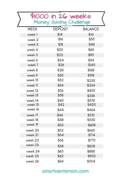 26 Week Money Challenge Free Printable 2019 Best Of