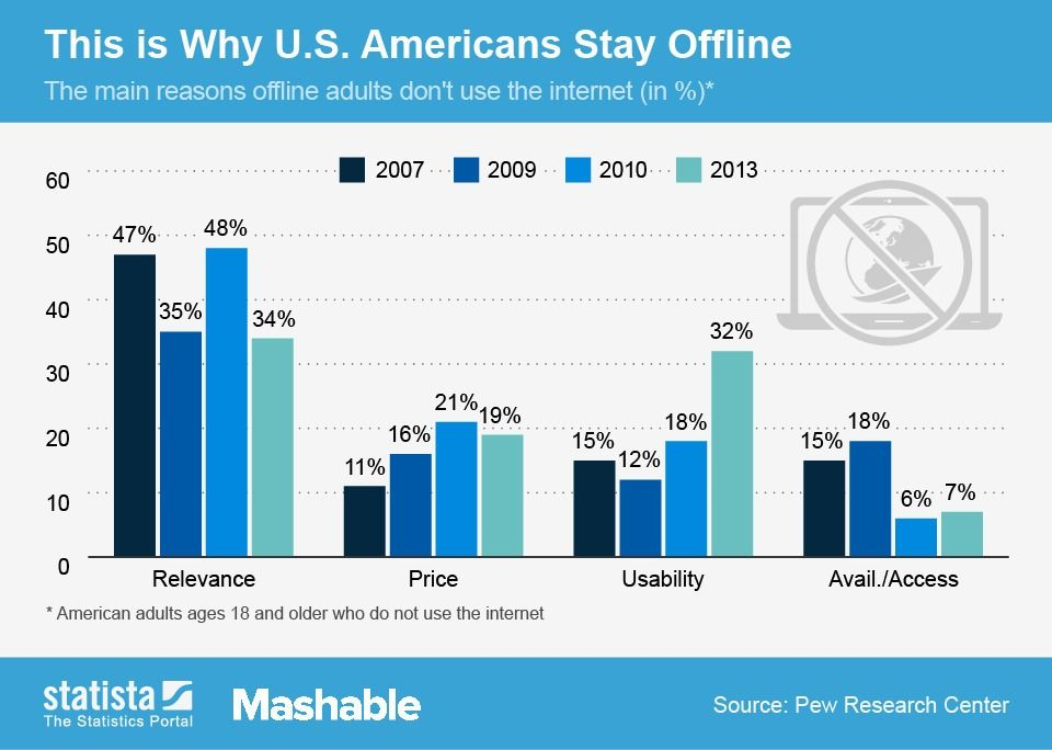 The Most Common Reasons Americans Stay Offline Bar Graphs Offline Infographic