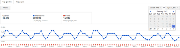 Dejan SEO Blog: Improved Top Search Queries Data in Google Webmaster Tools - Google just announced new improvements to webmaster tools top search queries. There are 3 improvements in total: The date range of the top search query data, Instant data upon verification of a site, Data for 200 top search queries.  The date range is now improved from 35 days to 90 days of data for your top search queries. #SEO