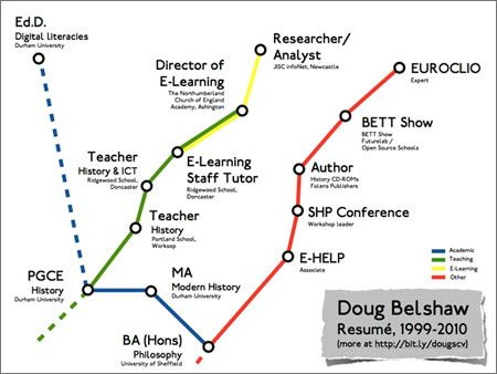What a lovely idea for a resume!  Doug Belshaw's resume. He has designed it on the lines of the London underground map