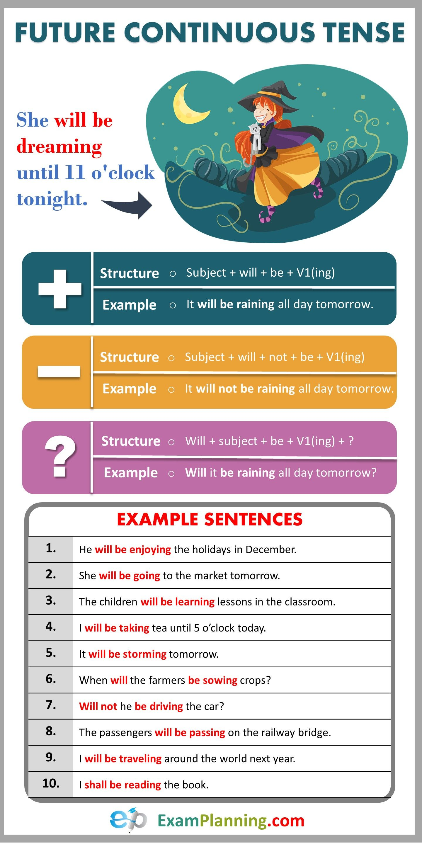 Future Continuous Tense Usage Formula And Examples