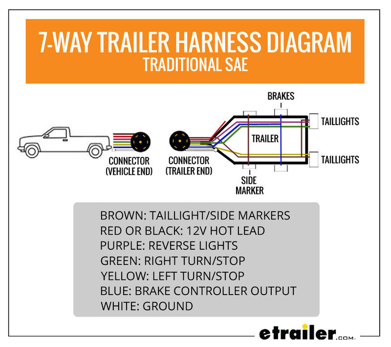 7Way Trailer Harness Diagram Traditional SAE in 2020
