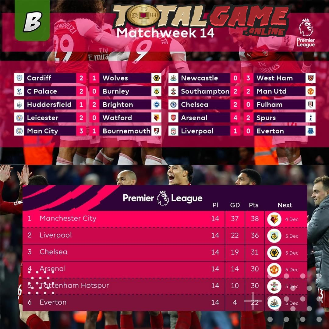 Hasil lengkap klasemen Pekan ke 14 Premier League