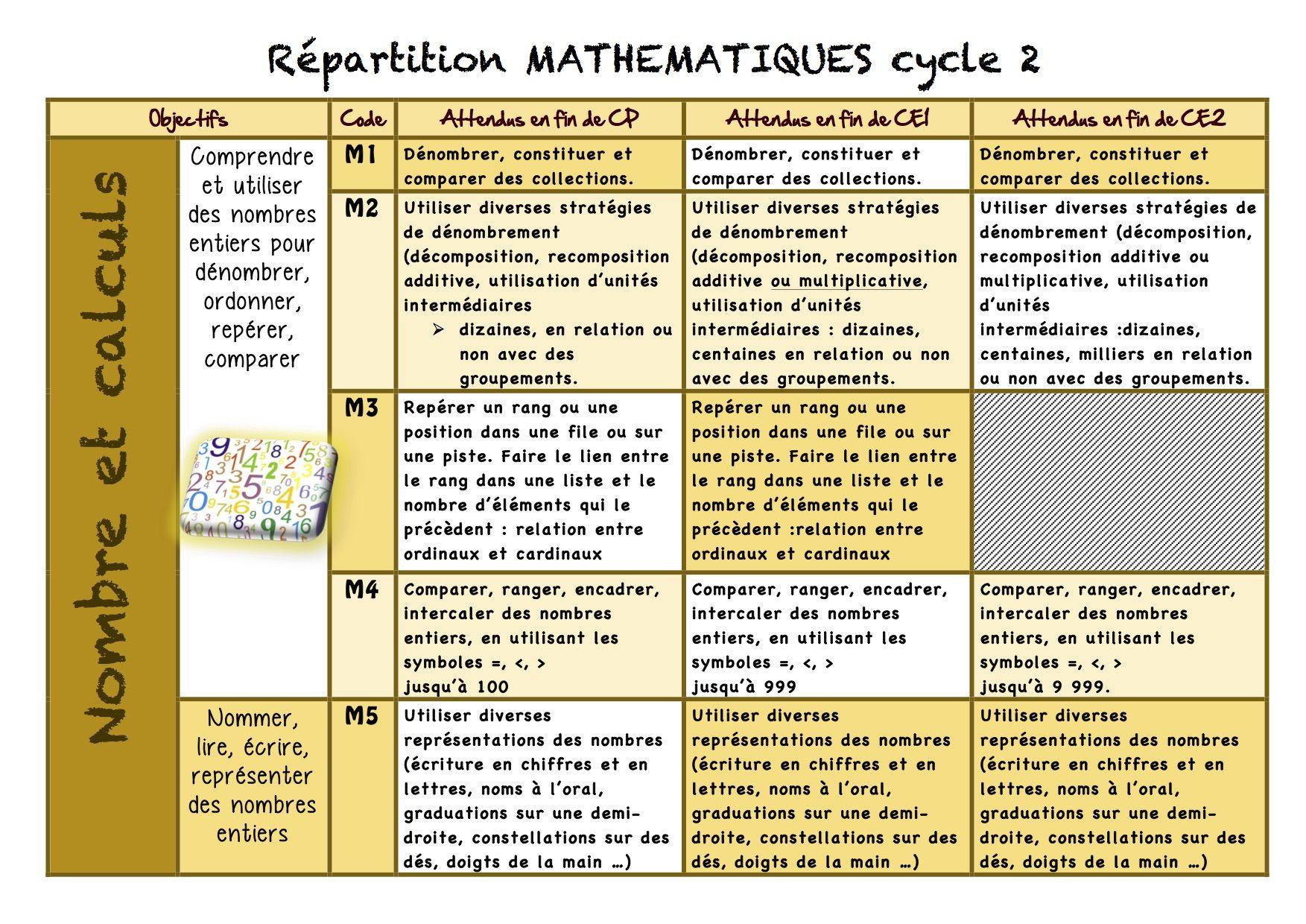 Répartition MATH cycle 2 Programme ce1, Progression ce1