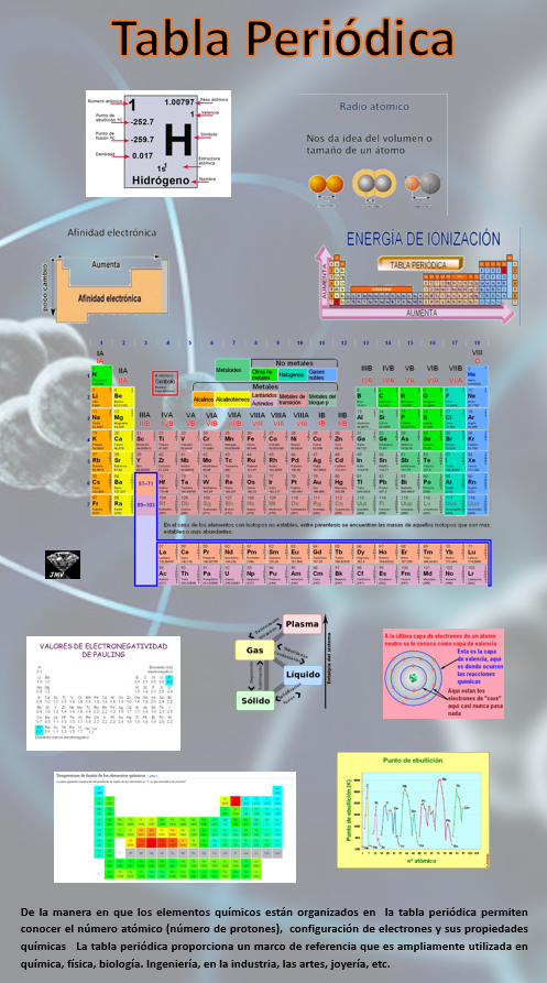 Tabla periódica infografia | prepa | Pinterest | Infografia y Tabla