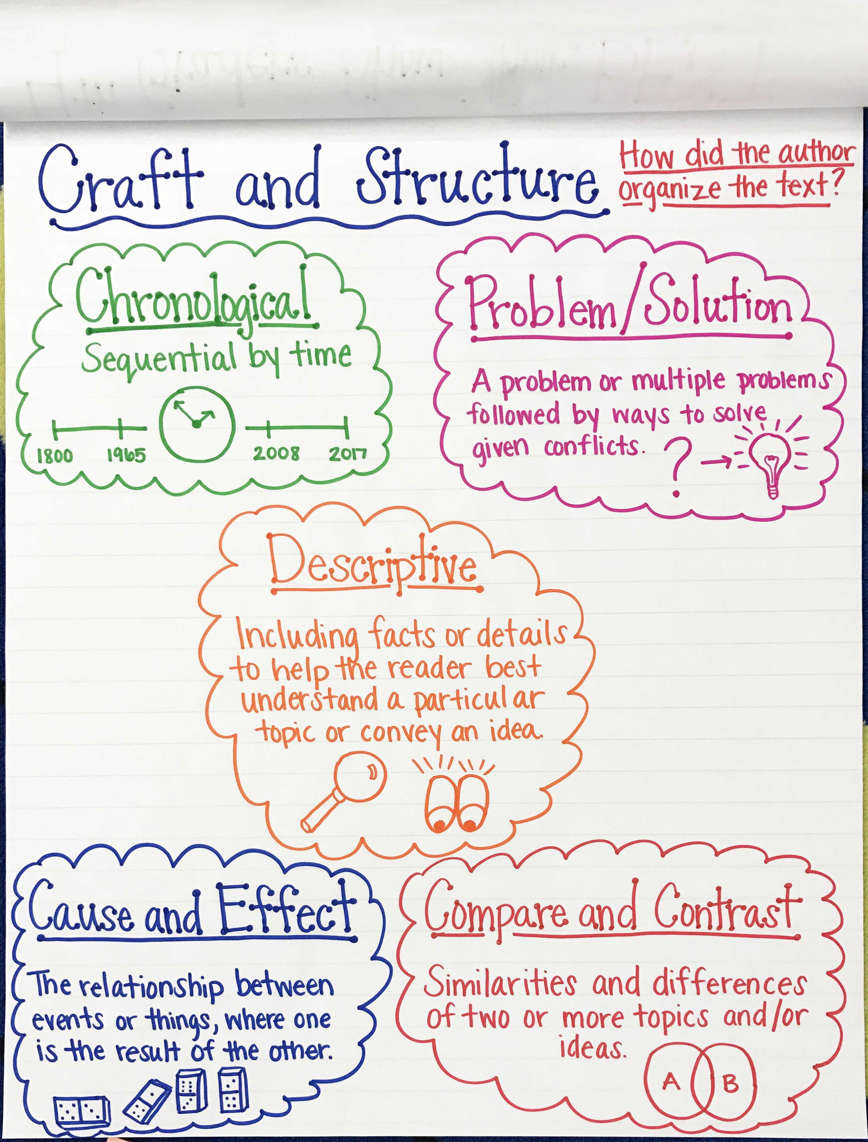 Text Organization Anchor Chart Success Academy Anchor Charts Resource Classroom