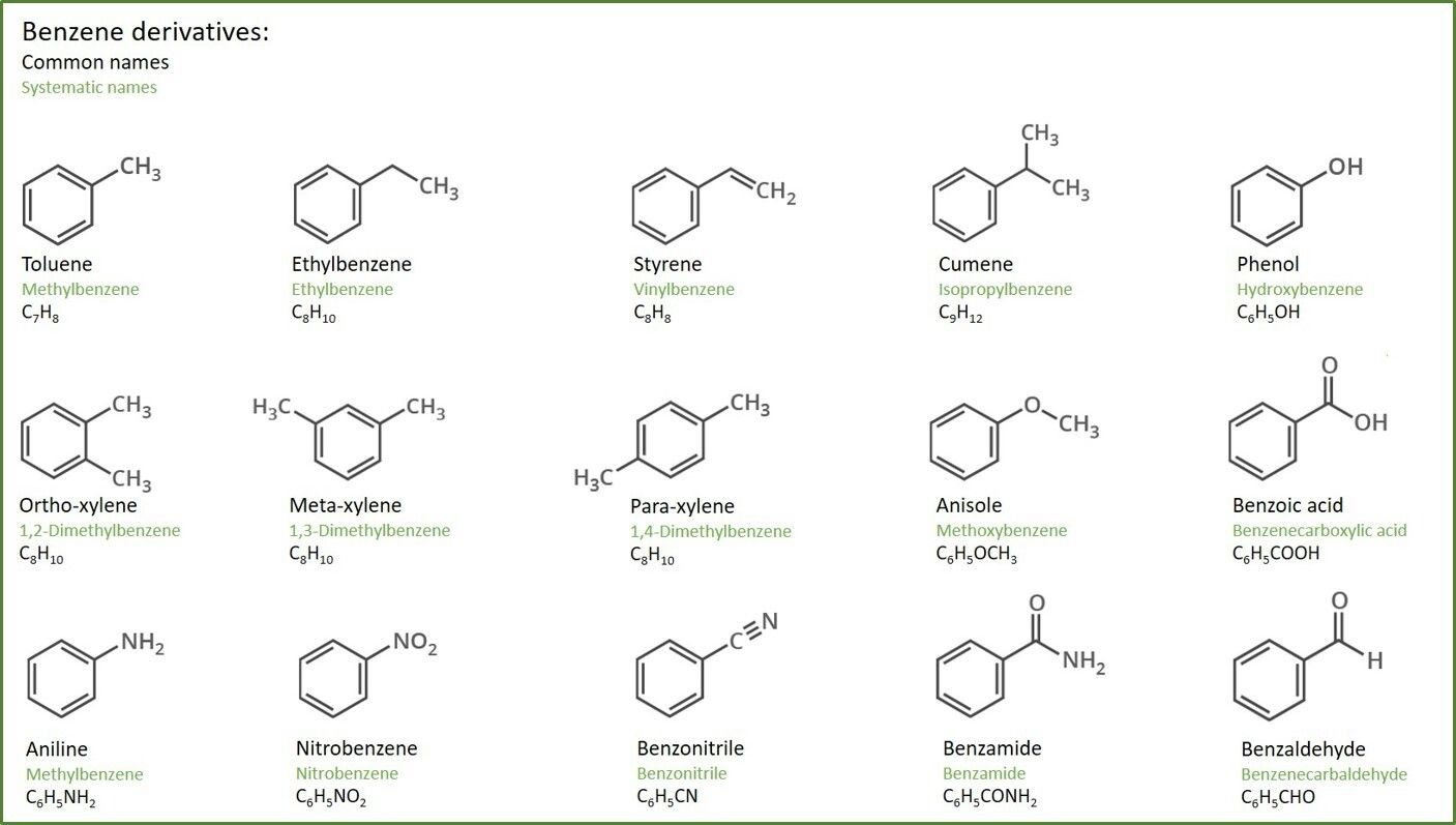Benzene Derivatives Common Names
