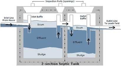 Septic tank cross section house septic pinterest for Cabin septic systems