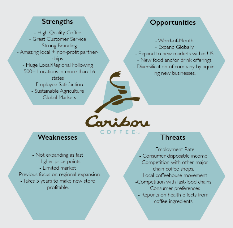 Pacific Coffee Company Ltd.-Strategy, SWOT and Corporate Finance Report