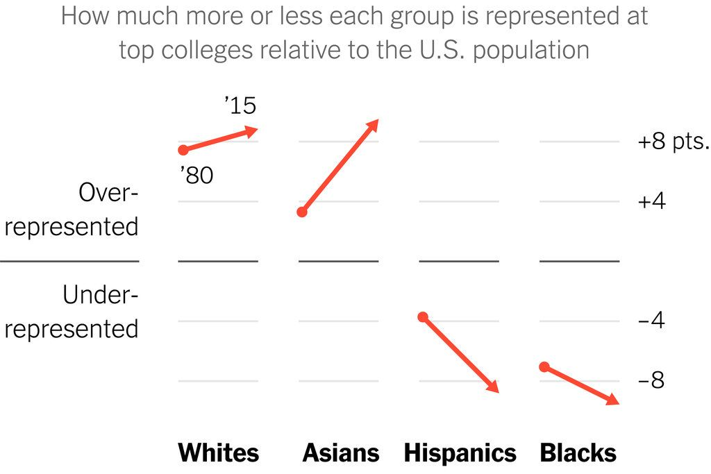 Even With Affirmative Action, Blacks and Hispanics Are More