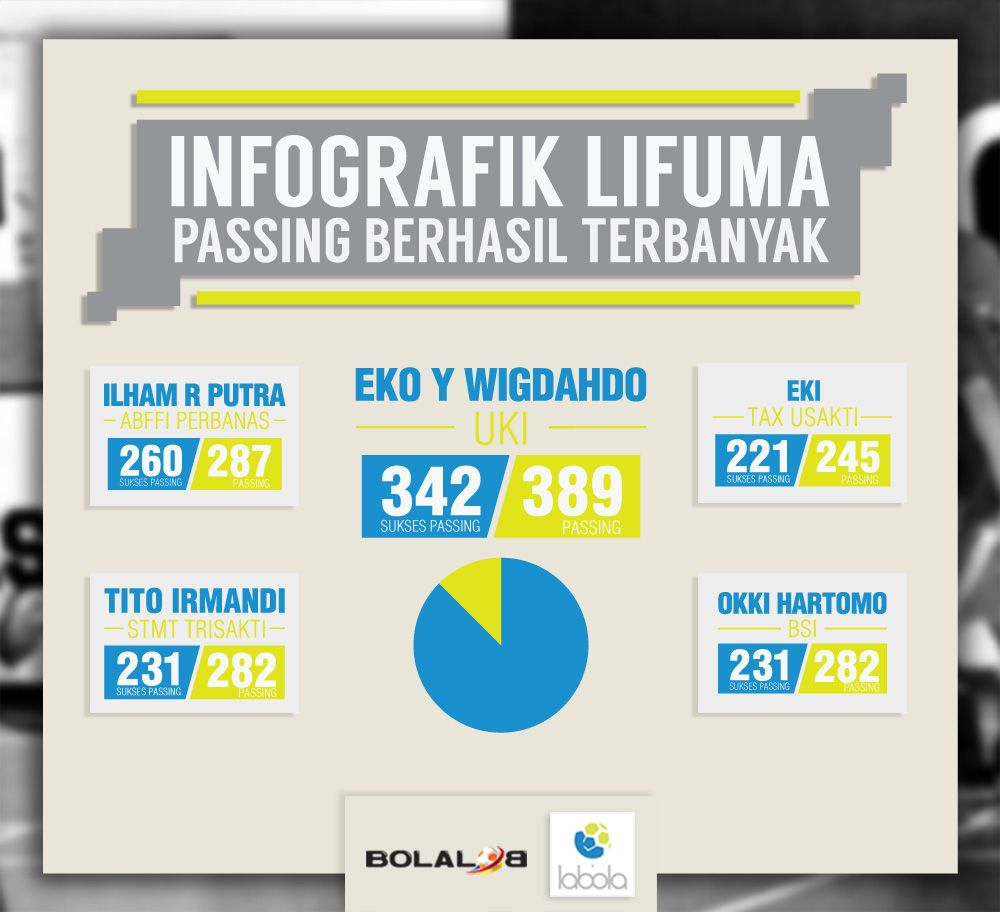 Futsal Infographic Lifuma