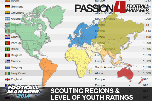 Football Manager 2014 Scouting regions, nations youth rating and Game importance  This article will be of highly importance when scouting for new regens as it literally determines the order of worthy nations to scout.