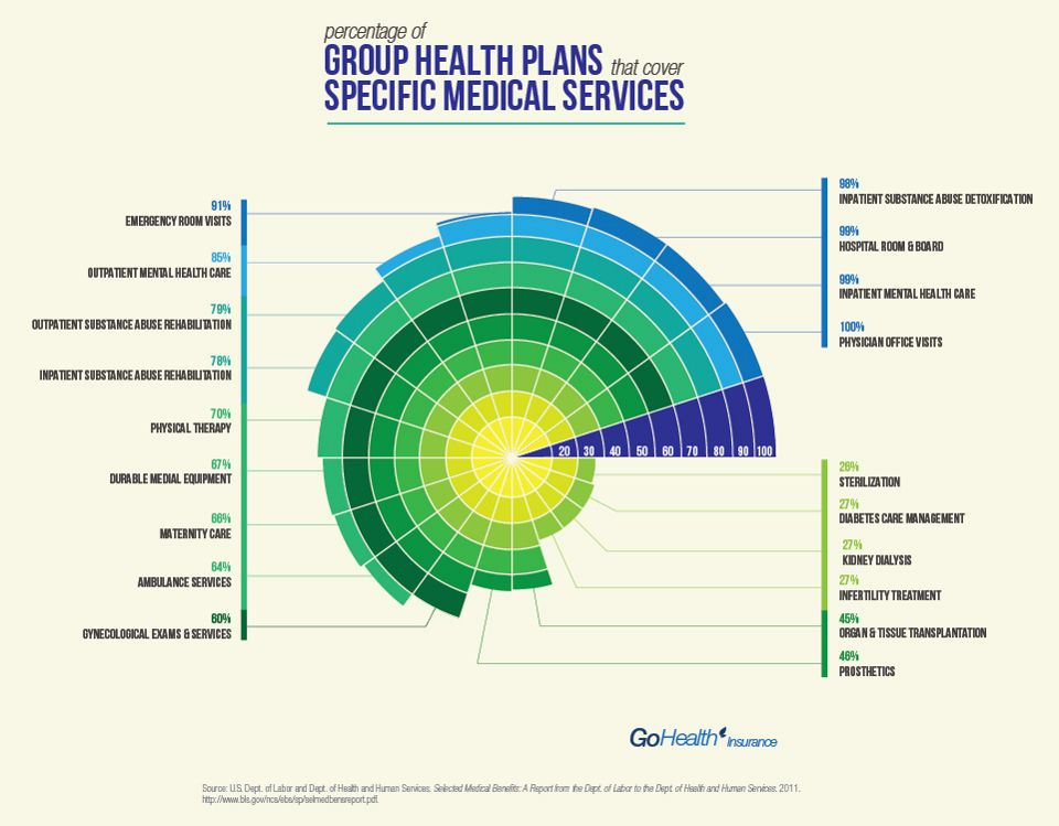 Percentage Of Group Health Plans That Cover Specific Medical Services Visual Ly Medical Services Health Plan
