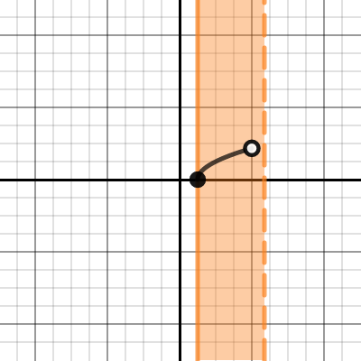 Pin On Graphing